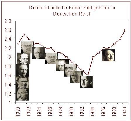 Kinderzahl_Deutsches_Reich