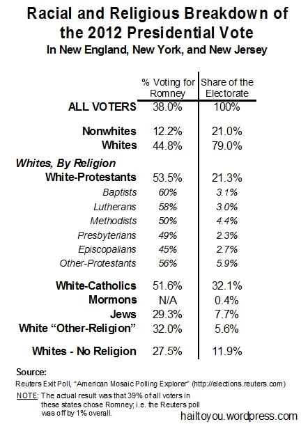 racialreligiousvote2012