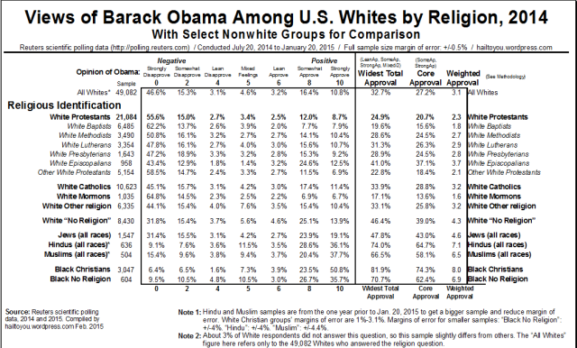 U.S. Views of Barack Obama by Race and Religion, 2014.