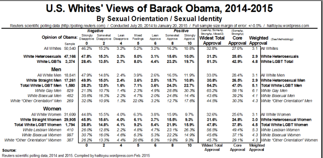 Americans' Views of Barack Obama by Sexual Orientation, 2014-2015. [Click to Enlarge].