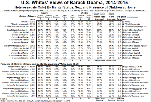 Whites' Views on Obama by Marital Status