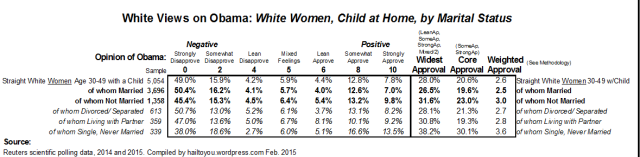 White mothers, age 30-49, by martial status