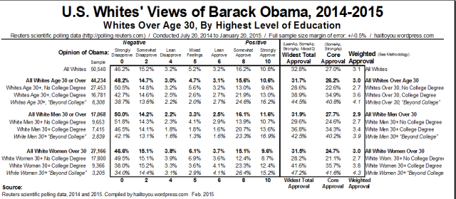 Whites' Views of Obama by Level of Education Attained. [Click to Expand]