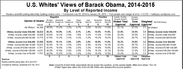 White Views on Barack Obama by Income Level. [Click to Enlarge]