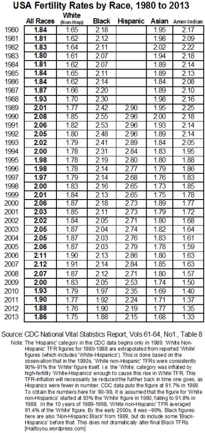 fertility19802013data