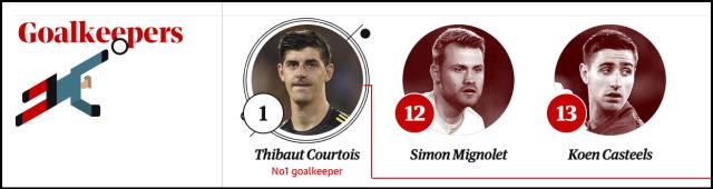 belgium goalkeepers world cup 2018