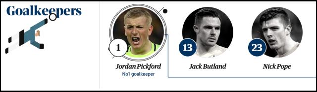 england goalkeepers world cup 2018