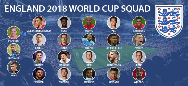 England-World-Cup-Squad-2018-In-Depth-Analysis