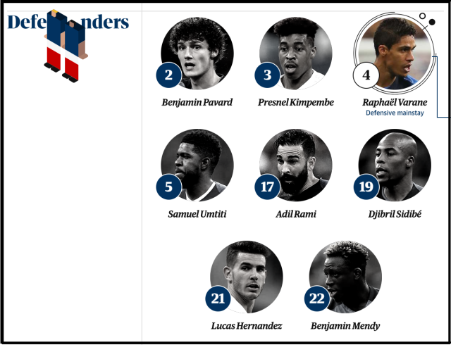 france defenders world cup 2018