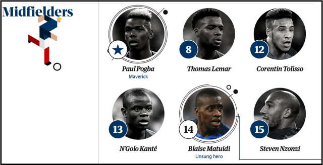 france midfielders world cup 2018