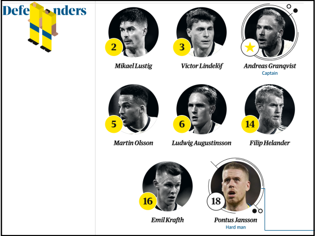 sweden defenders world cup 2018
