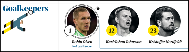 sweden goalkeepers world cup 2018