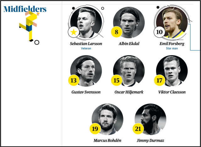 sweden midfielders world cup 2018