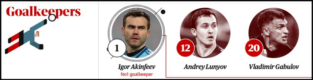 russia goalkeepers
