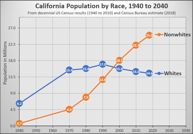 California Population by Race - 1940 to 2020