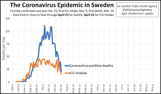 Coronavirus Epidemic Arc in Sweden - April 28 update