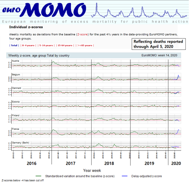 EuroMOMO - total mortality data thru Week 14 2020 - for Austria Belgium Denmark Estonia Finland France Geramny