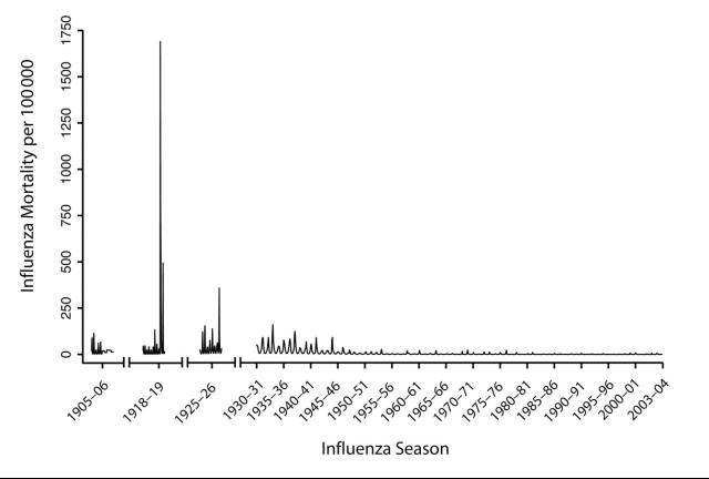 influenza mortality per capita 1905 to 2005