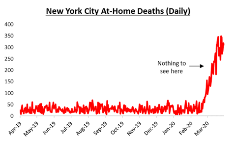 NYC - Deaths at Home