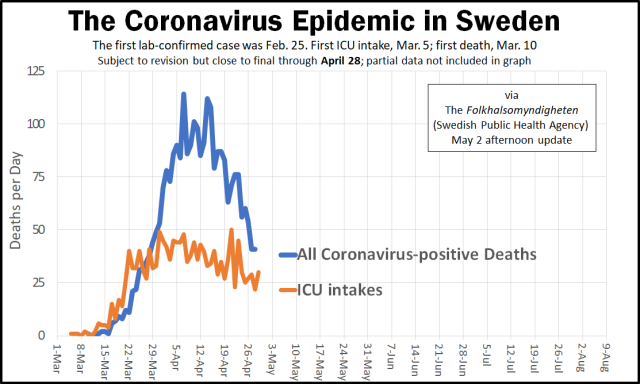 Coronavirus Epidemic Arc in Sweden - May 2 update