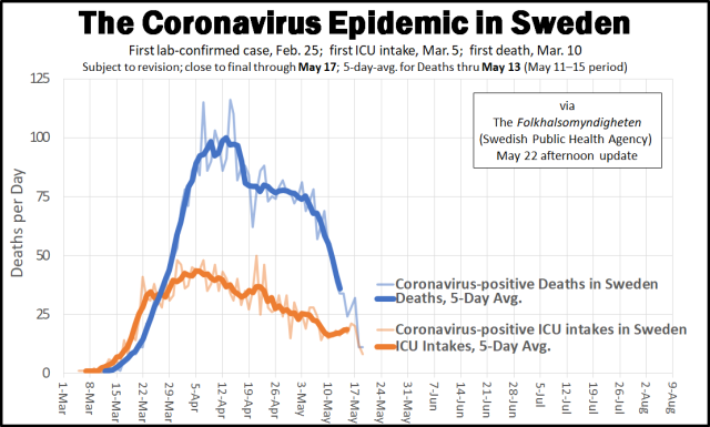 Coronavirus Epidemic Arc in Sweden - May 22 update