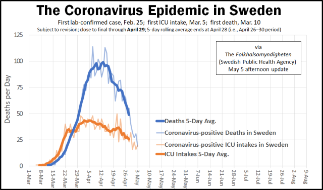 Coronavirus Epidemic Arc in Sweden - May 5 update