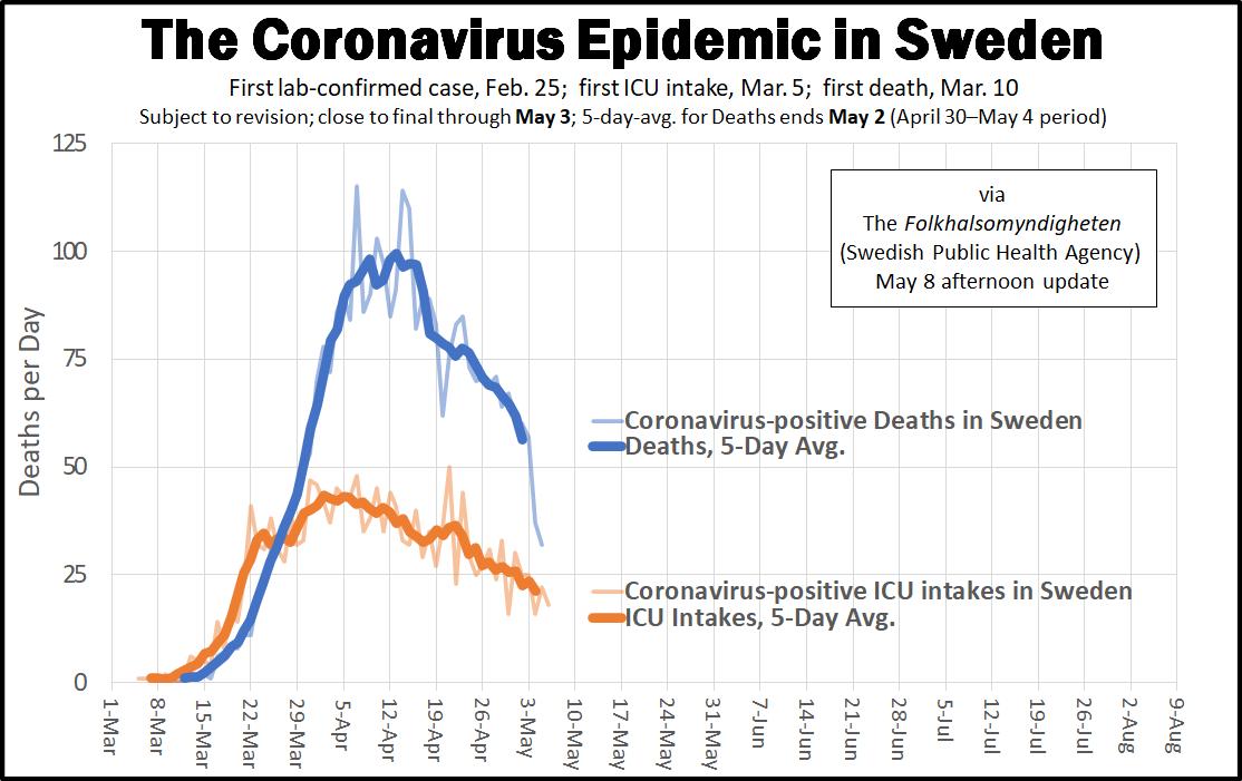 coronavirus-epidemic-arc-in-sweden-may-8-update