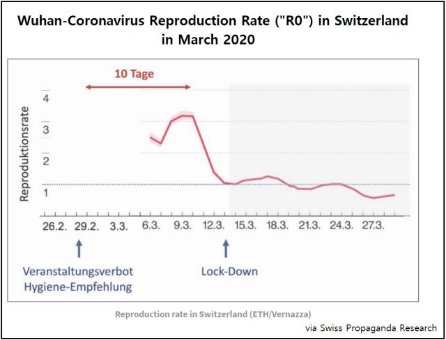 Coronavirus R0 in Switzerland - March 2020
