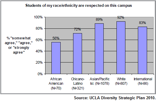Ethnic Respect survey at UCLA